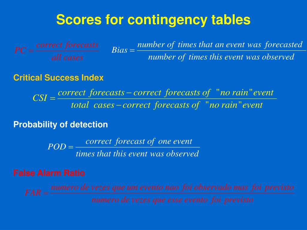 Scores for contingency tables
