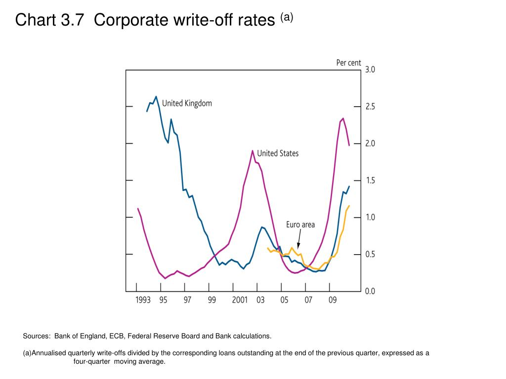 Chart 3.7  Corporate write-off rates