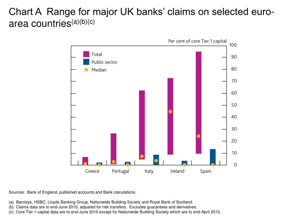 Chart A  Range for major UK banks' claims on selected euro-area countries