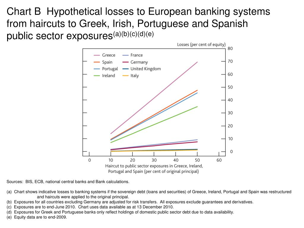 Chart B  Hypothetical losses to European banking systems