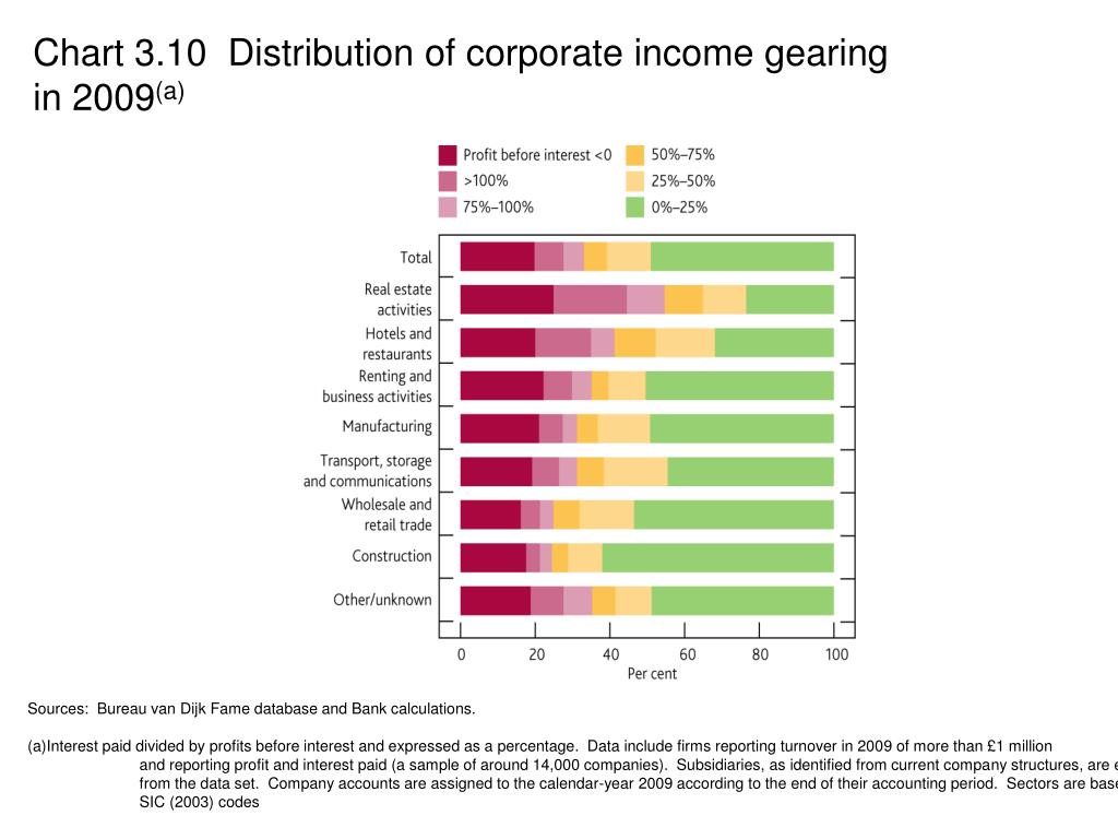 Chart 3.10  Distribution of corporate income gearing