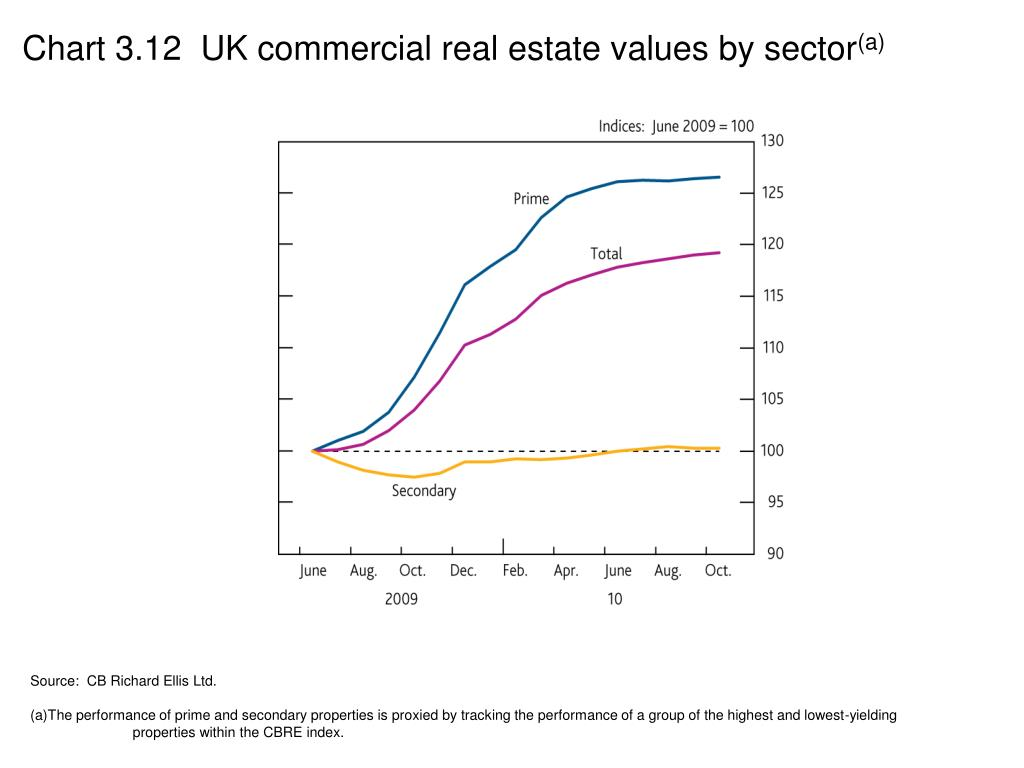 Chart 3.12  UK commercial real estate values by sector