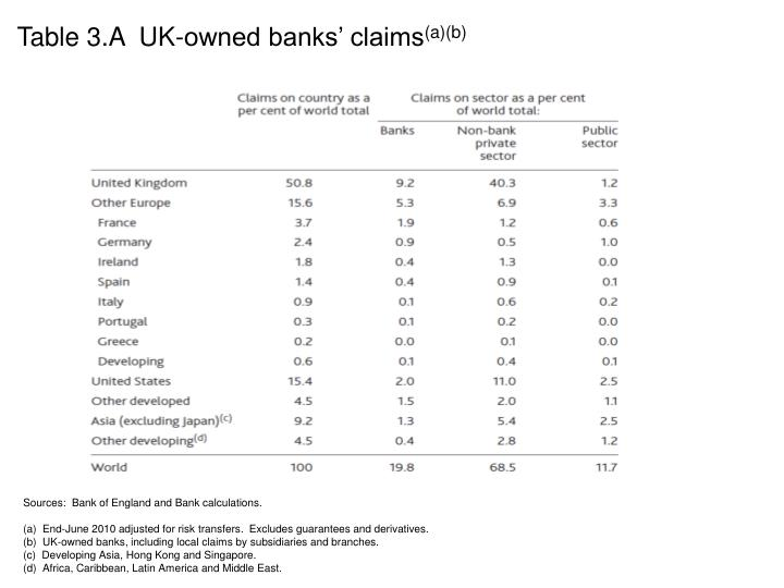Table 3.A  UK-owned banks' claims