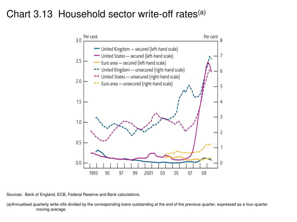 Chart 3.13  Household sector write-off rates