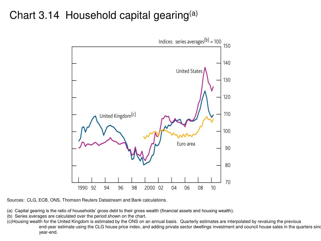 Chart 3.14  Household capital gearing