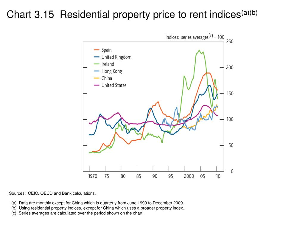 Chart 3.15  Residential property price to rent indices