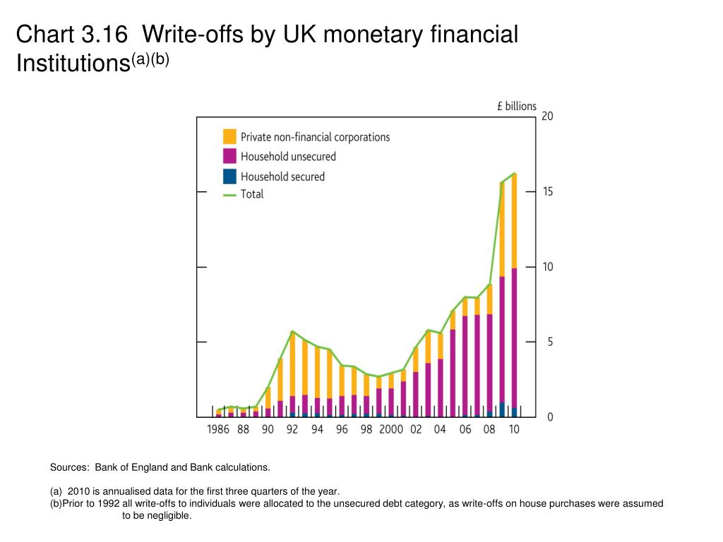 Chart 3.16  Write-offs by UK monetary financial