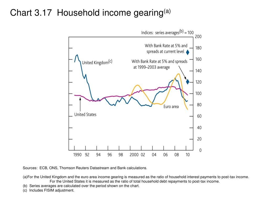 Chart 3.17  Household income gearing