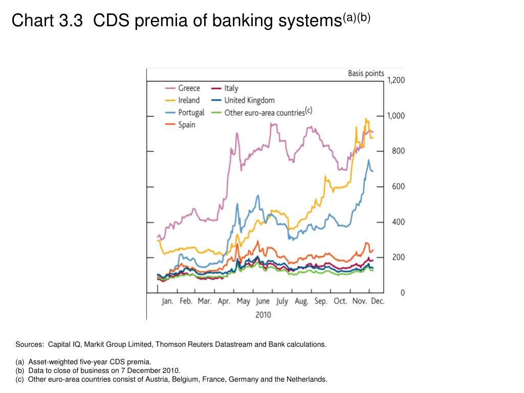 Chart 3.3  CDS premia of banking systems