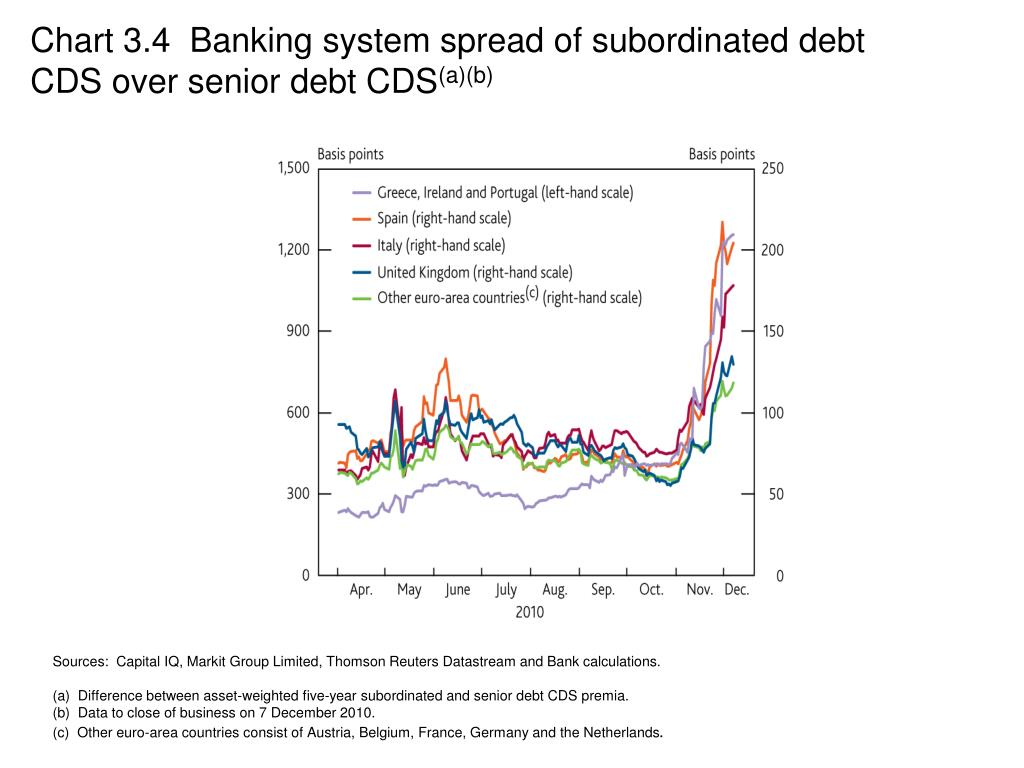 Chart 3.4  Banking system spread of subordinated debt