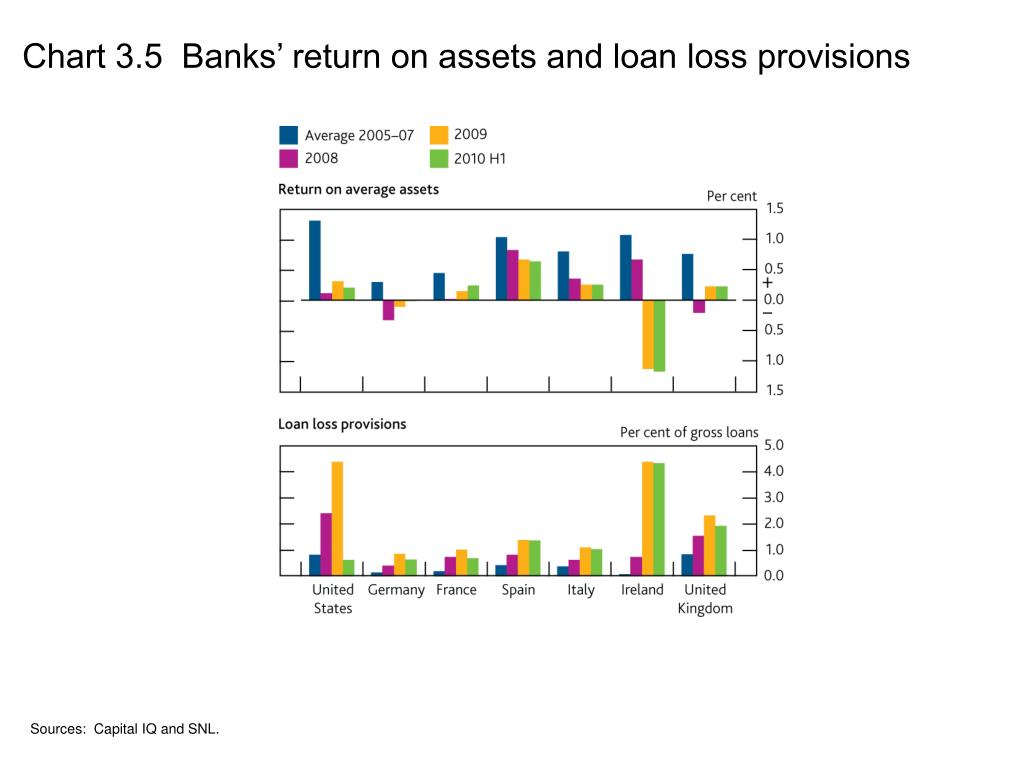 Chart 3.5  Banks' return on assets and loan loss provisions