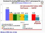 enrolment vs availing mdm during 2010 11 and proposal for 2011 12 primary children in cr