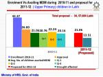 enrolment vs availing mdm during 2010 11 and proposal for 2011 12 upper primary children in lakh