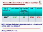 proposal for construction of kitchen cum store