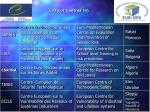 liste of centres 4