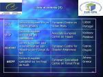liste of centres 5