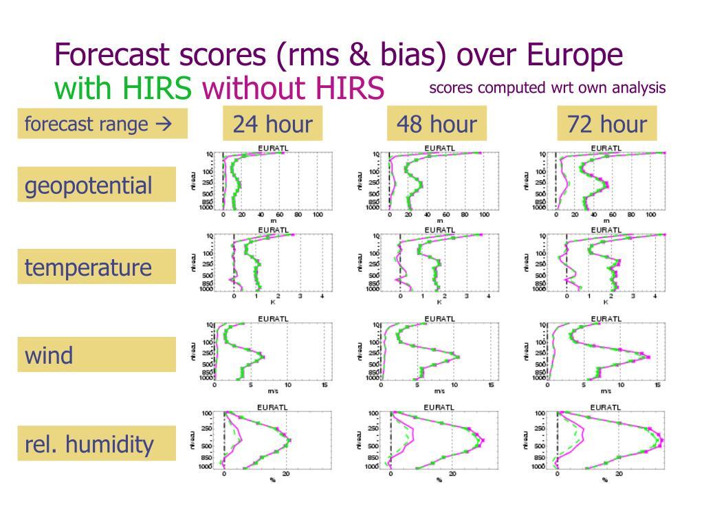 Forecast scores (rms & bias) over Europe