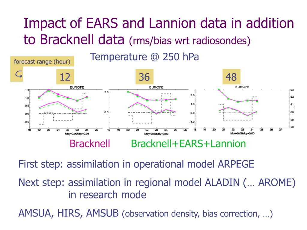 Impact of EARS and Lannion data in addition to Bracknell data