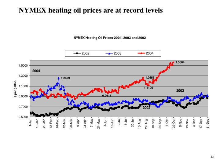 Heating Oil Futures Contract Specification