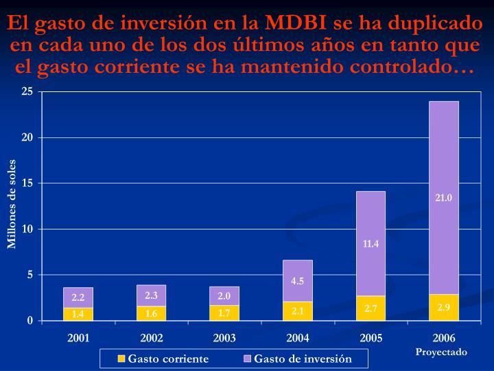 El gasto de inversión en la MDBI se ha duplicado en cada uno de los dos últimos años en tanto que el gasto corriente se ha mantenido controlado…