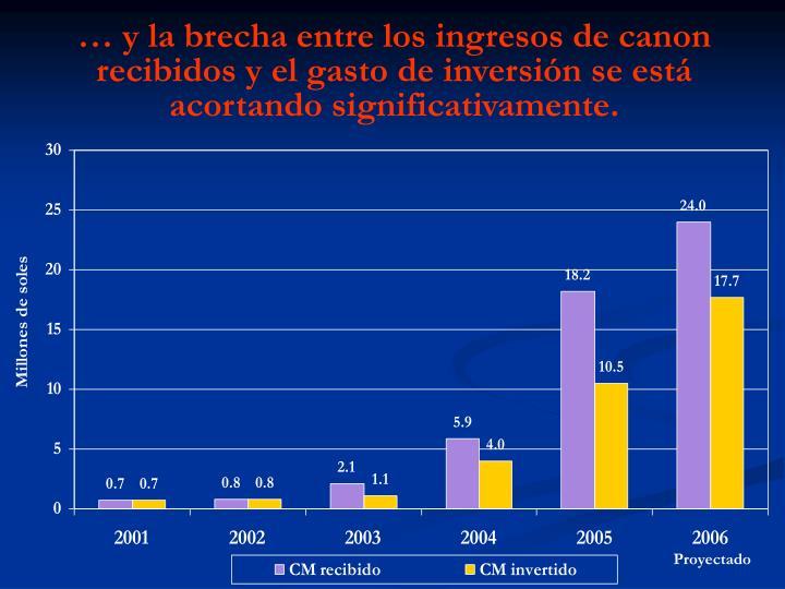 … y la brecha entre los ingresos de canon recibidos y el gasto de inversión se está acortando significativamente.