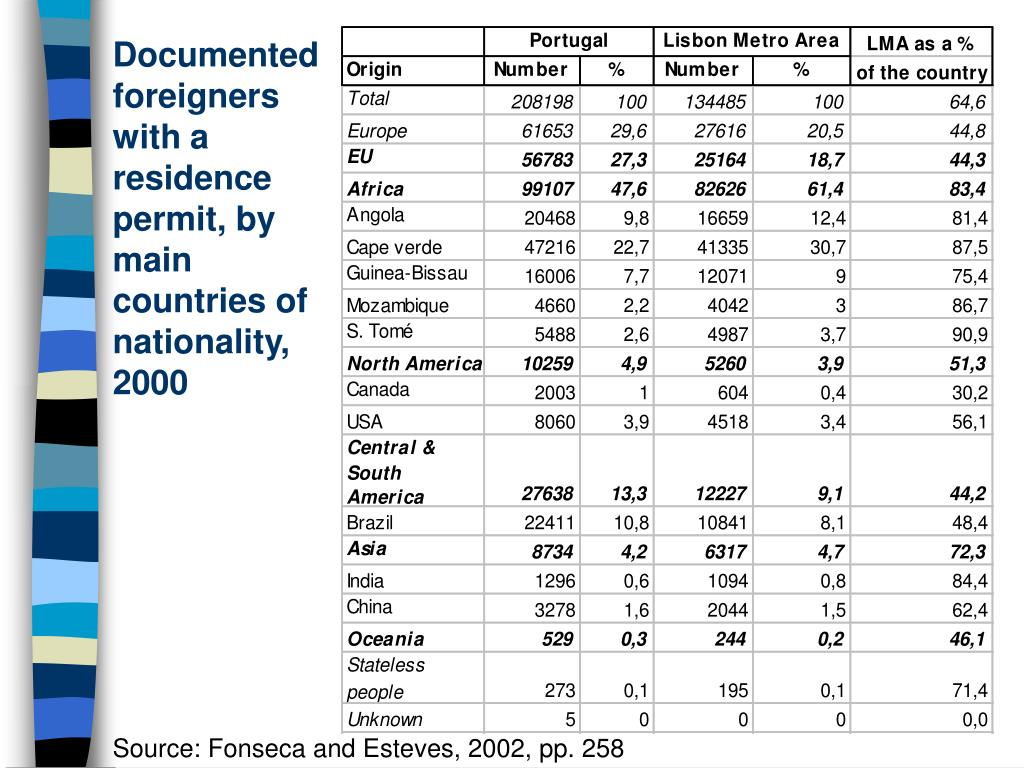 Documented foreigners with a residence permit, by main countries of nationality, 2000