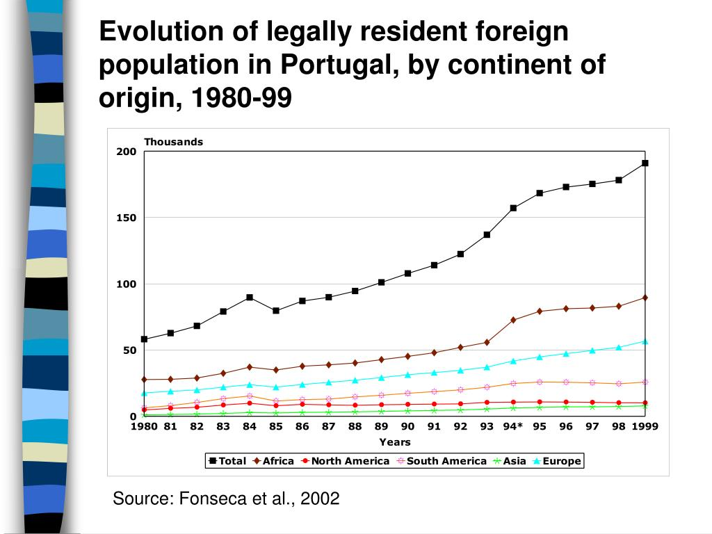 Evolution of legally resident foreign population in Portugal, by continent of origin, 1980-99