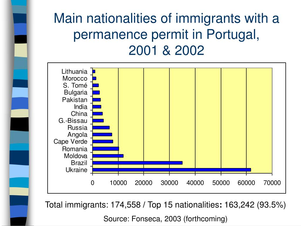 Main nationalities of immigrants with a permanence permit in Portugal,