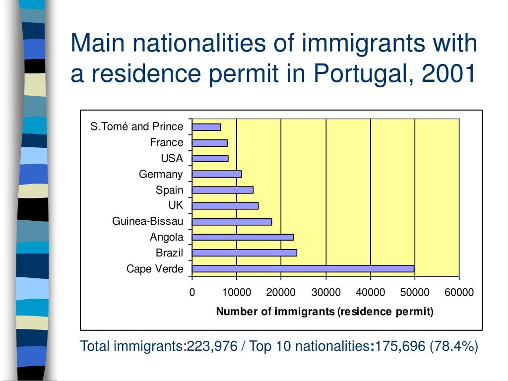 Main nationalities of immigrants with a residence permit in Portugal, 2001