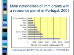 main nationalities of immigrants with a residence permit in portugal 2001