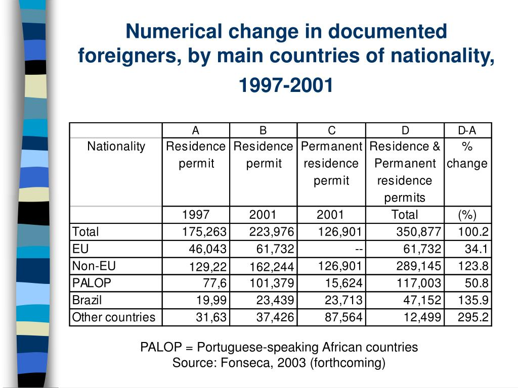 Numerical change in documented foreigners, by main countries of nationality, 1997-2001