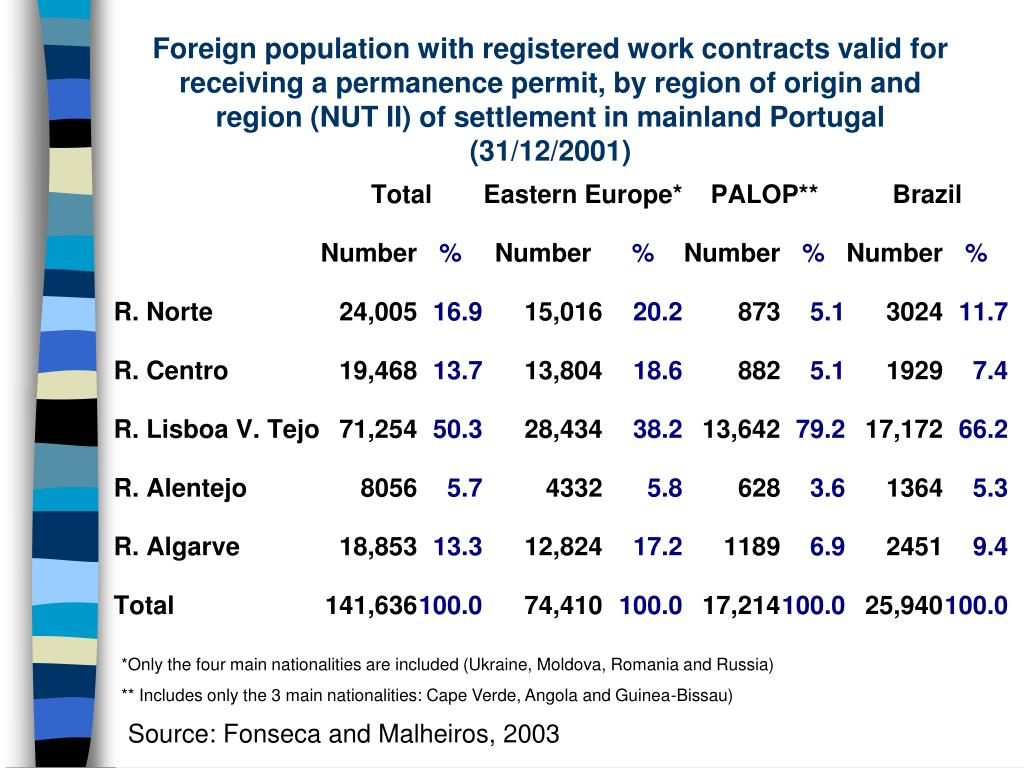 Foreign population with registered work contracts valid for receiving a permanence permit, by region of origin and region (NUT II) of settlement in mainland Portugal (31/12/2001