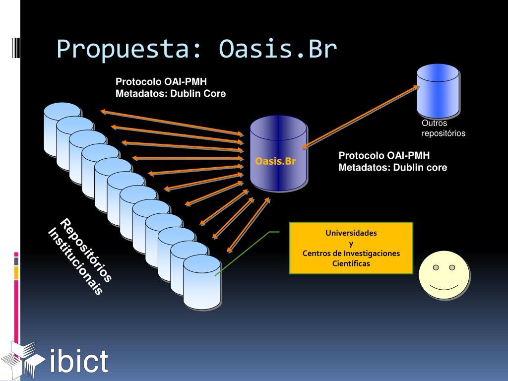 Protocolo OAI-PMH