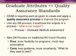 graduate attributes quality assurance standards