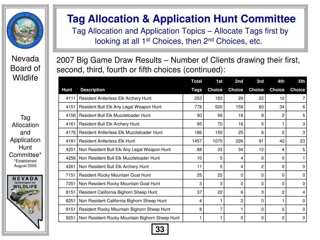 2007 Big Game Draw Results – Number of Clients drawing their first, second, third, fourth or fifth choices (continued):