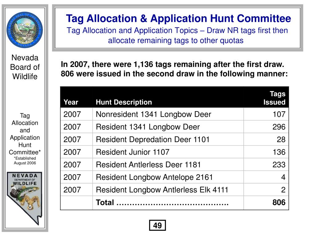 In 2007, there were 1,136 tags remaining after the first draw.