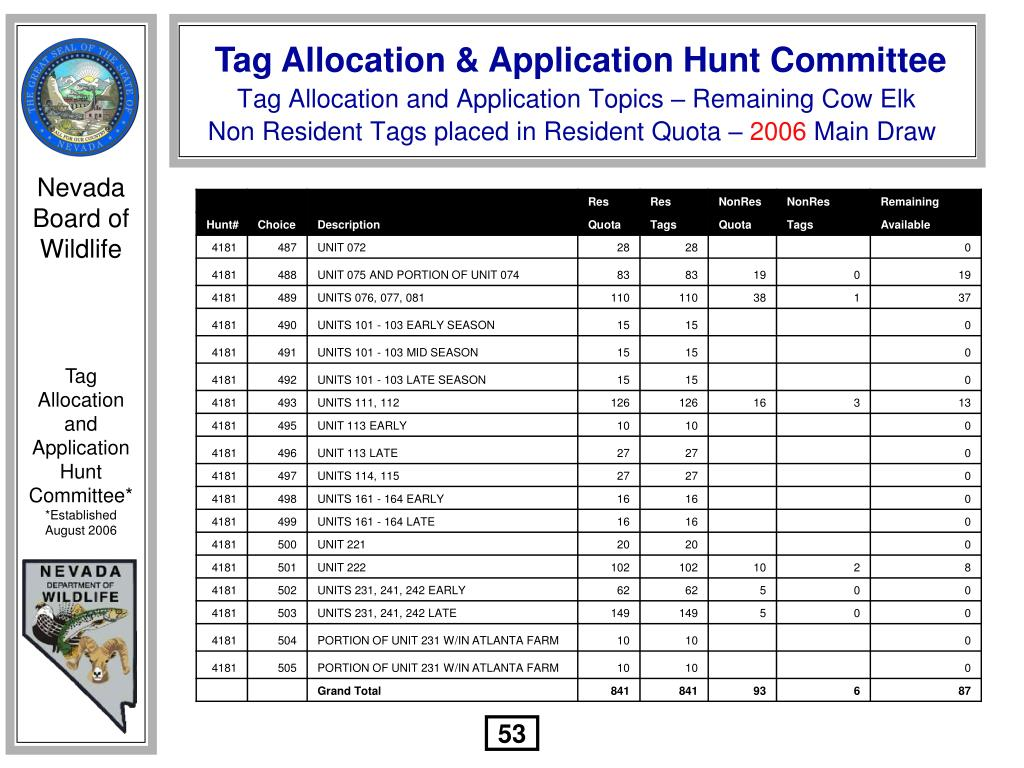 Tag Allocation and Application Topics – Remaining Cow Elk