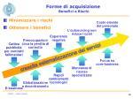 forme di acquisizione benefici e rischi