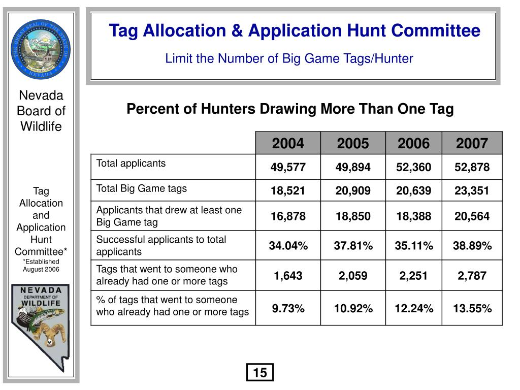 Limit the Number of Big Game Tags/Hunter