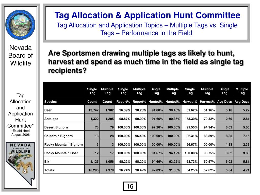 Tag Allocation and Application Topics – Multiple Tags vs. Single Tags – Performance in the Field