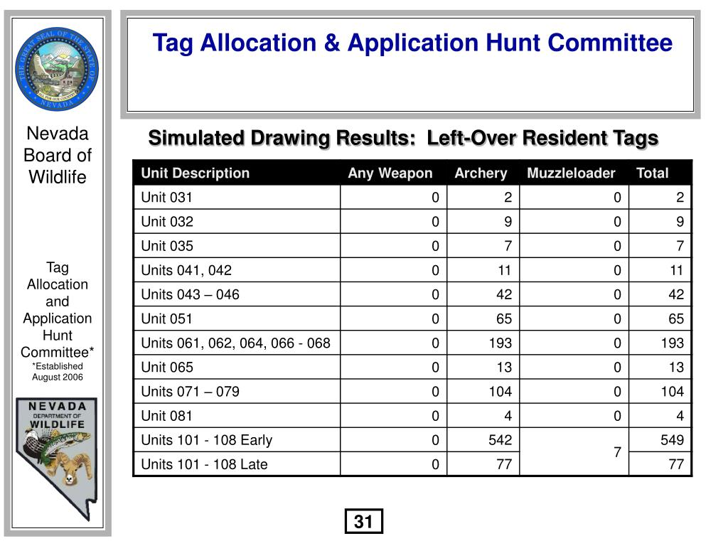 Simulated Drawing Results:  Left-Over Resident Tags