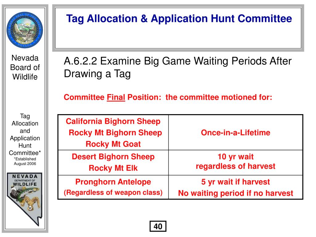 A.6.2.2 Examine Big Game Waiting Periods After Drawing a Tag