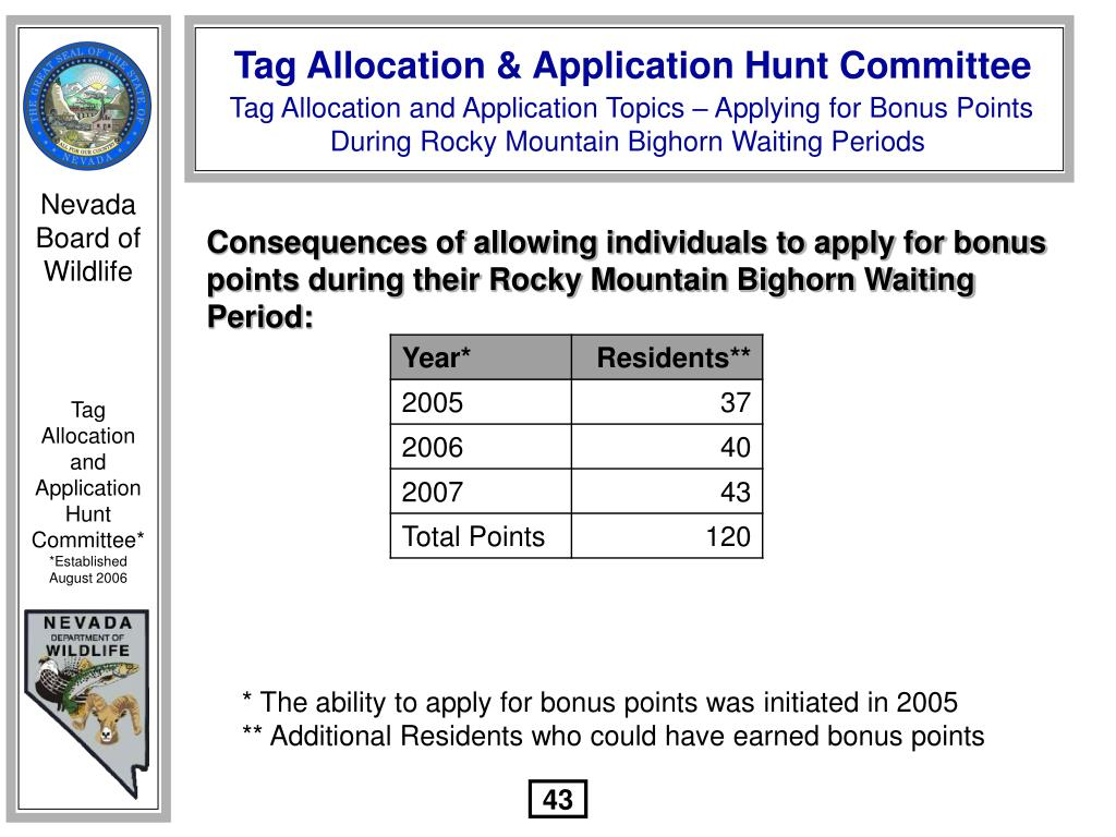 Consequences of allowing individuals to apply for bonus points during their Rocky Mountain Bighorn Waiting Period: