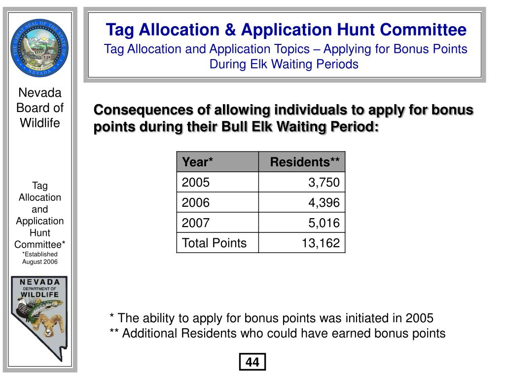 Consequences of allowing individuals to apply for bonus points during their Bull Elk Waiting Period: