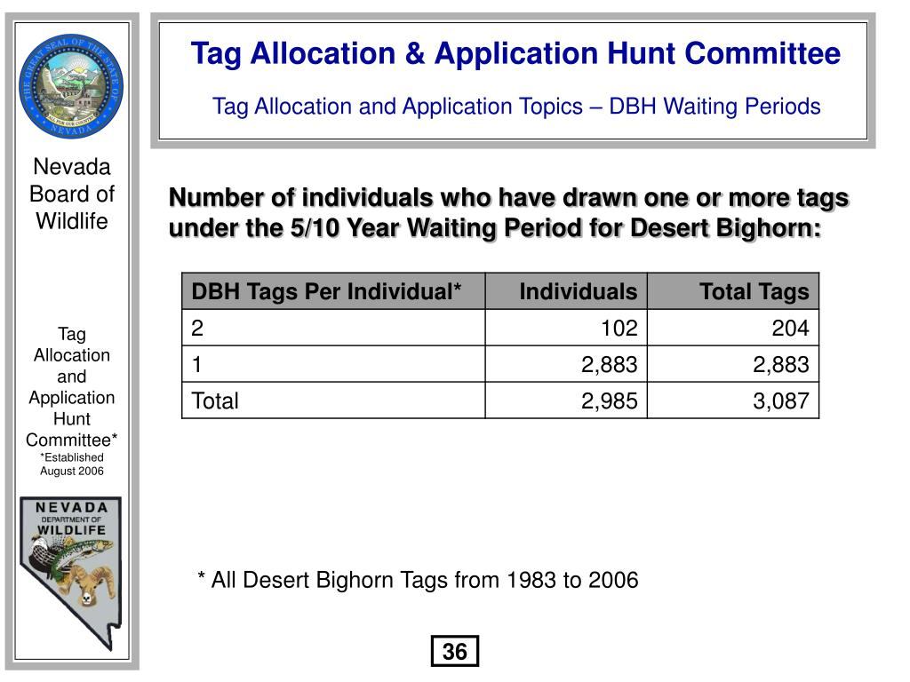 Number of individuals who have drawn one or more tags under the 5/10 Year Waiting Period for Desert Bighorn: