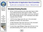 tag allocation and application topics waiting periods30