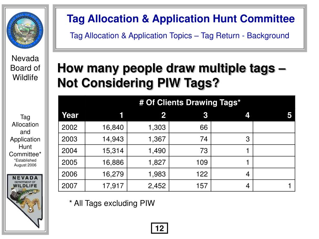 How many people draw multiple tags –