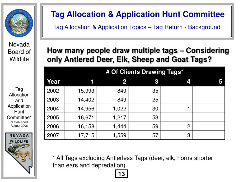 How many people draw multiple tags – Considering only Antlered Deer, Elk, Sheep and Goat Tags?