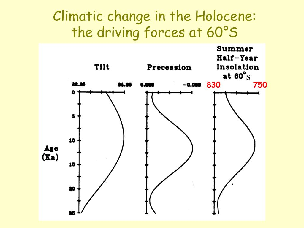 Climatic change in the Holocene: