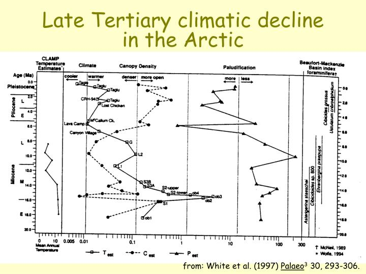 Late tertiary climatic decline in the arctic